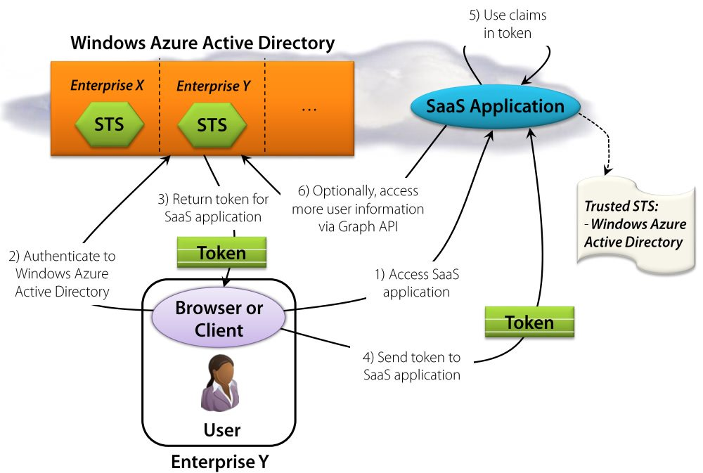 Azure active directory as identity provider